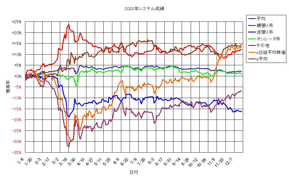 システム成績単利201218G1.png