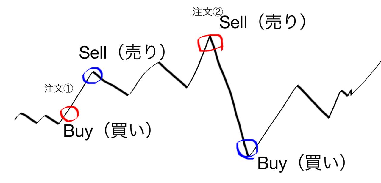 株トレード.png