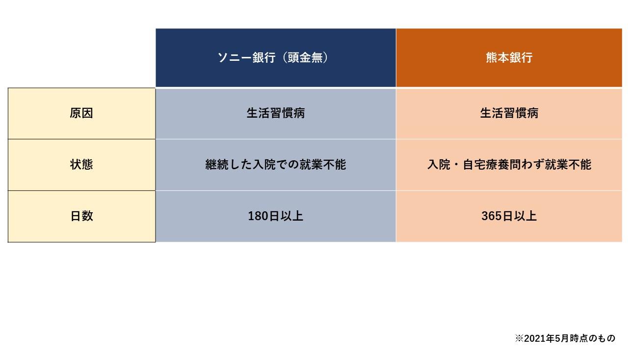 ソニー銀行VS熊本銀行 就業不能.jpg