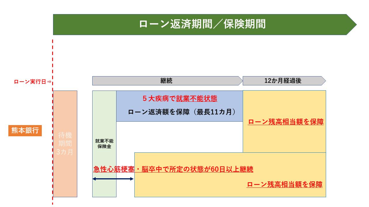 熊本銀行就業不能.png