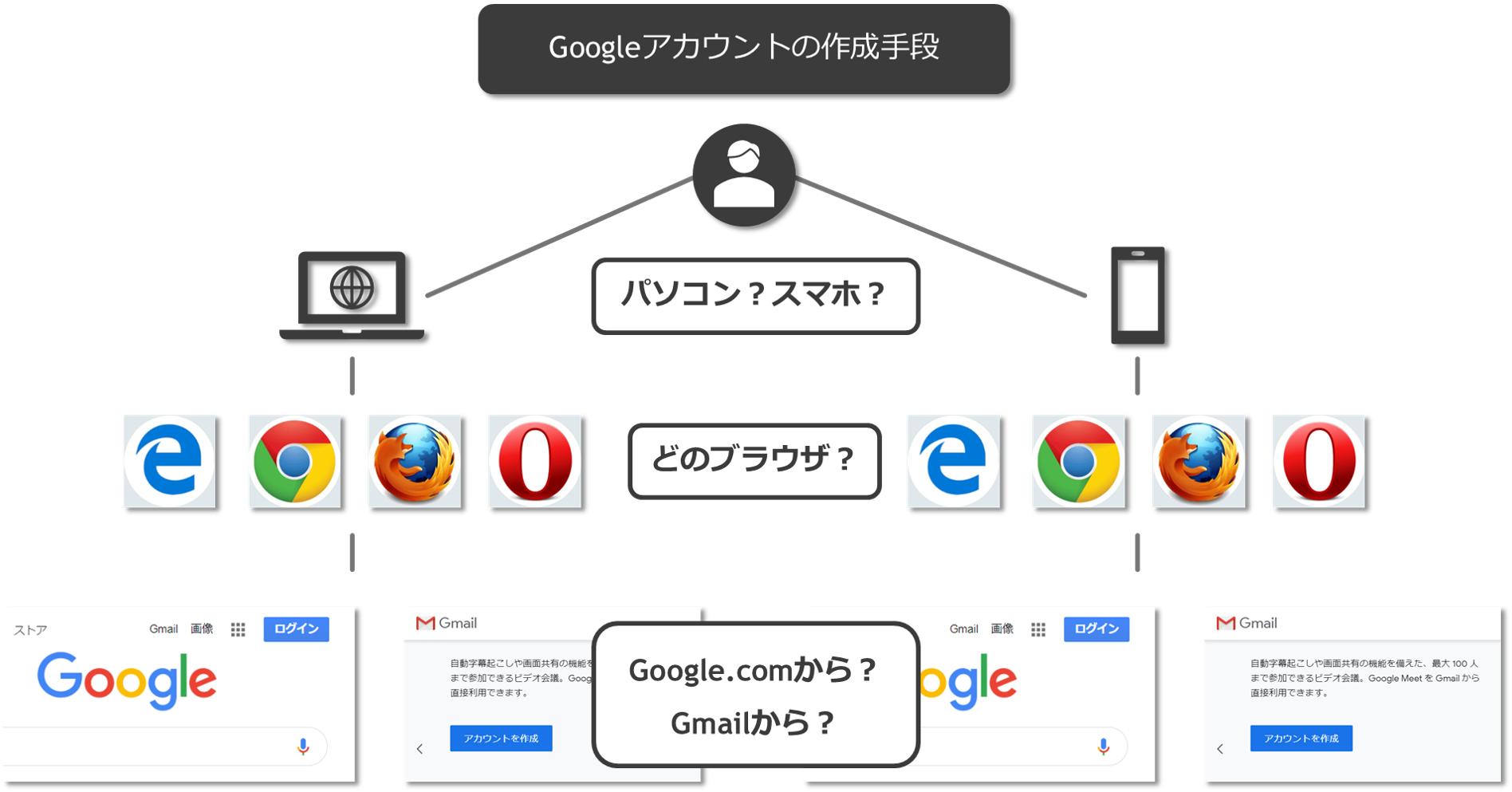 Googleアカウントの作成2.png