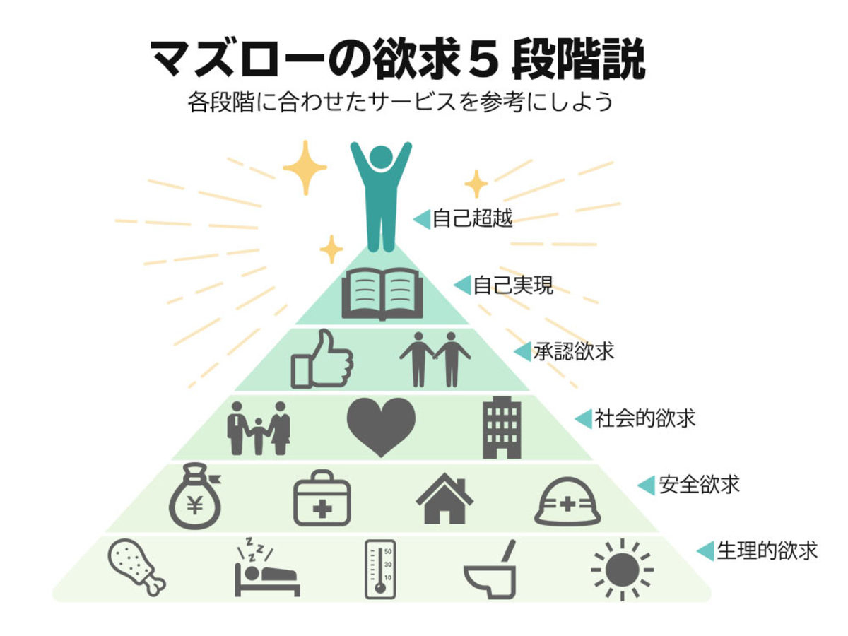 マズローの5段階欲求(ferret_マーケターのよりどころ_より).jpg