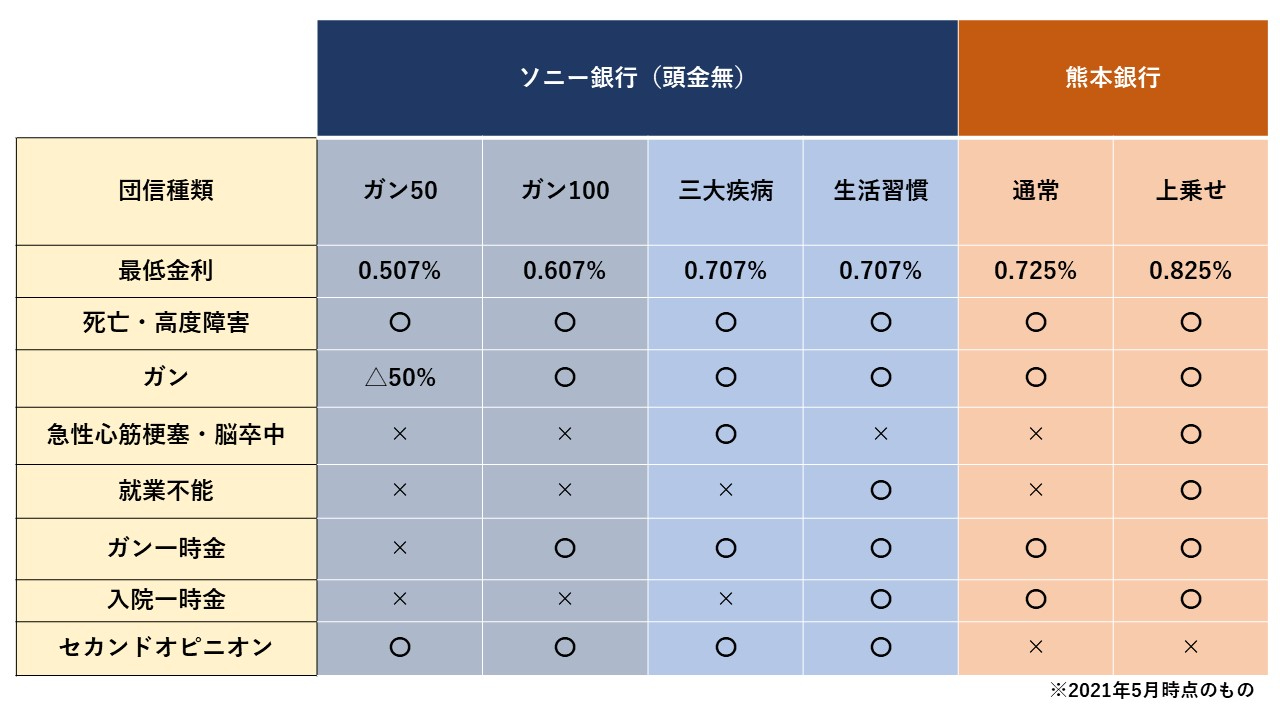 ソニー銀行VS熊本銀行 団信.jpg
