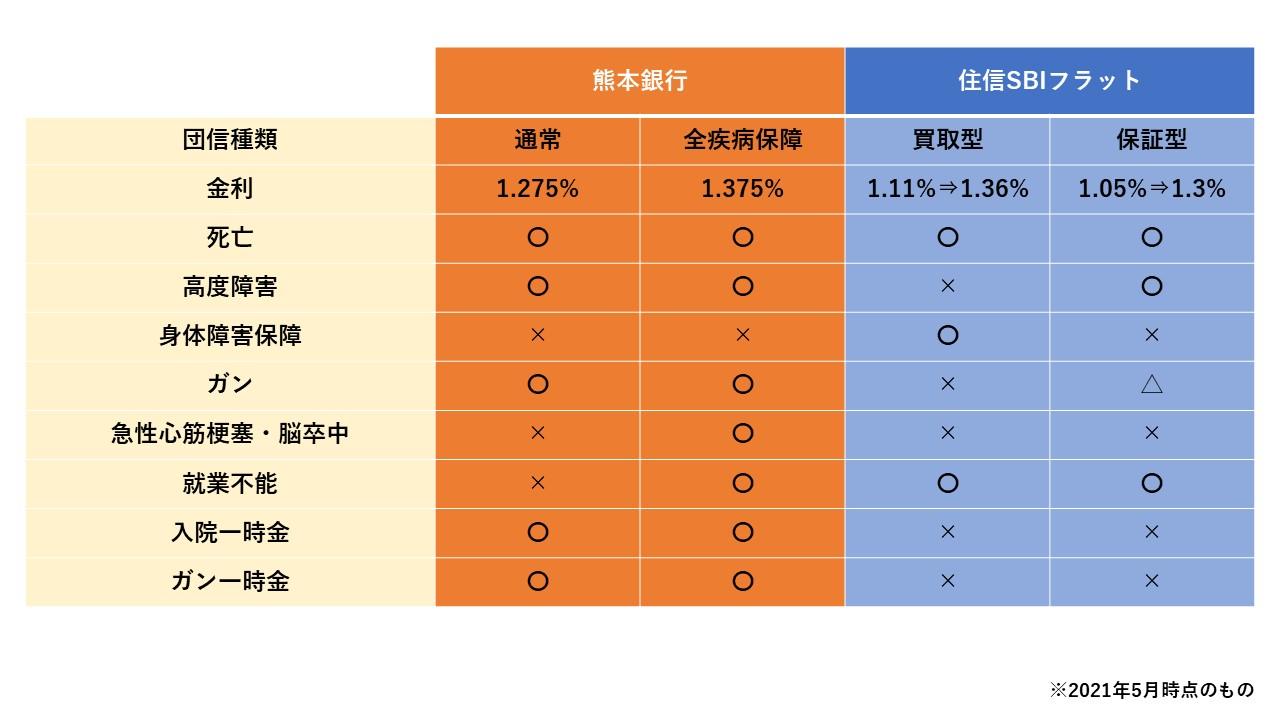 熊本銀行、SBI団信.jpg