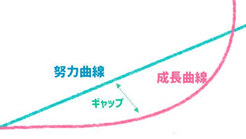 blog-body-52ed338a-0900-4f19-8ae4-96c913216021-成長曲線.jpg