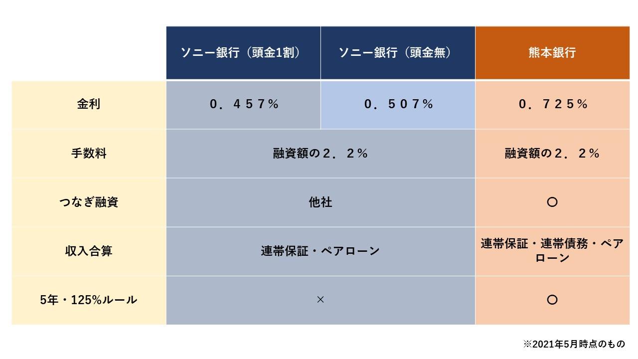 ソニー銀行VS熊本銀行 - コピー.jpg