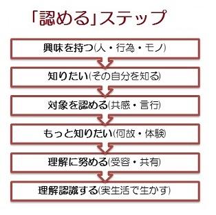 自他を「認める」ステップs1.jpg