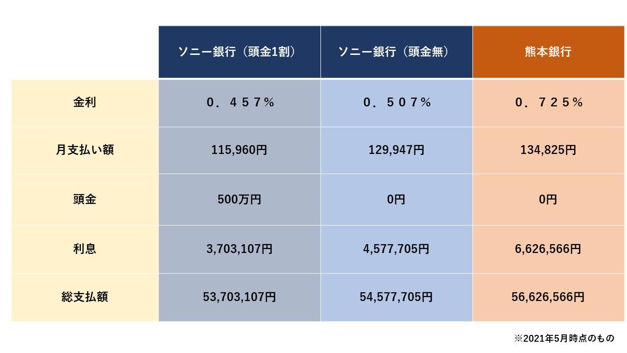 ソニー銀行VS熊本銀行 返済額比較.jpg