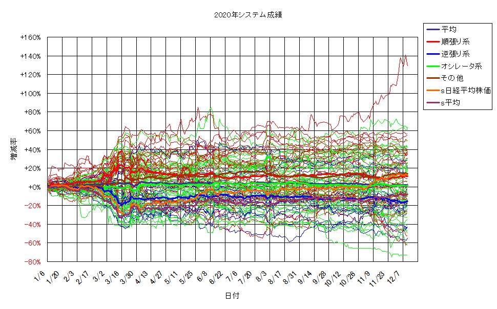 システム成績単利201211G2.png