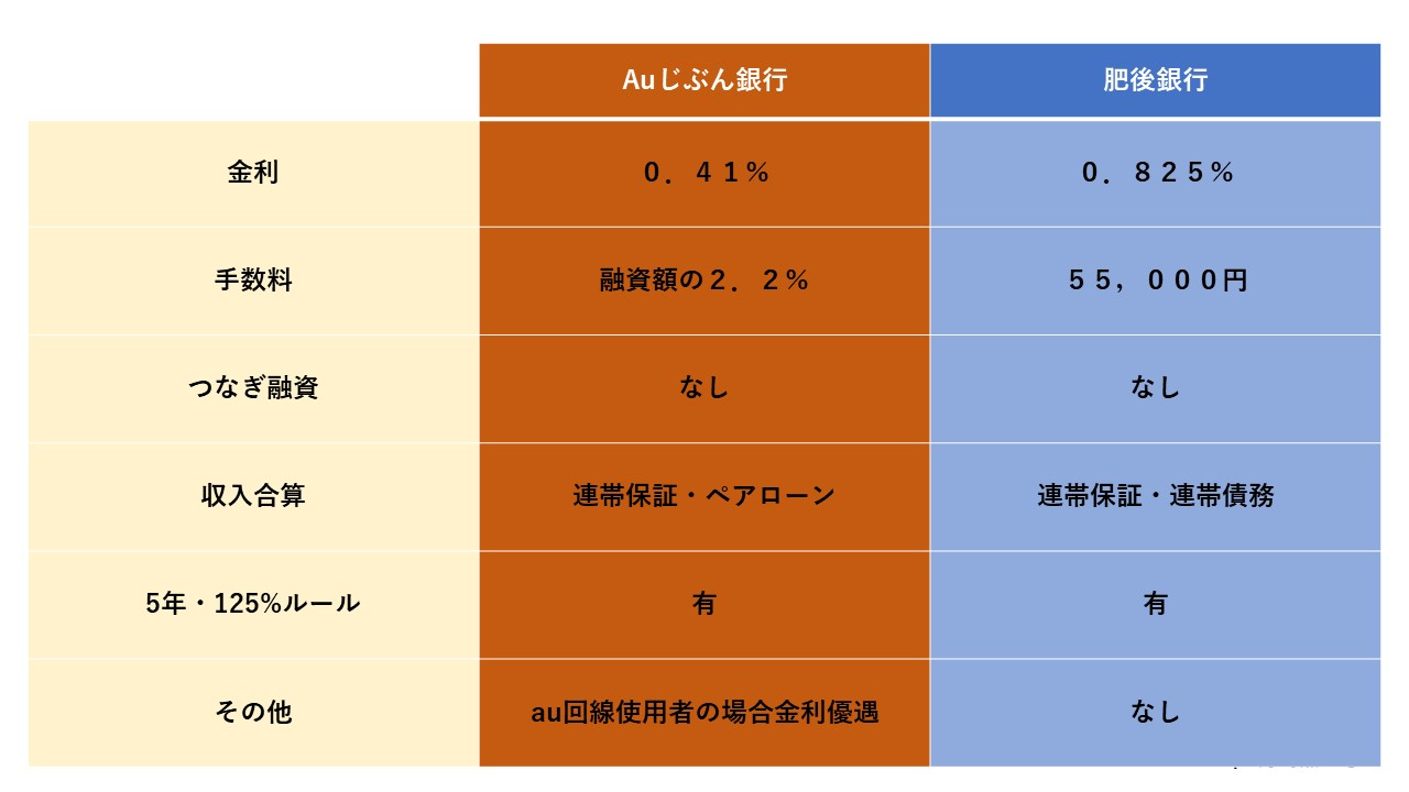 肥後銀行VSauじぶん銀行.jpg
