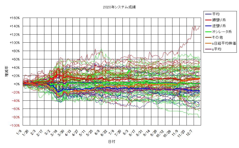 システム成績単利201218G2.png