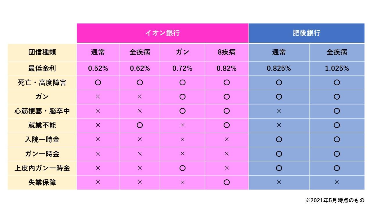 肥後銀行VSイオン銀行団信.jpg