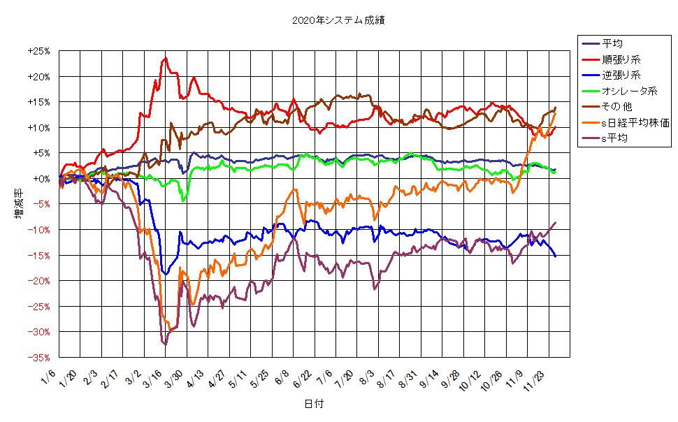 システム成績単利201127G1.png