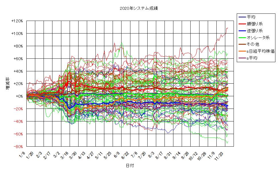 システム成績単利201127G2.png