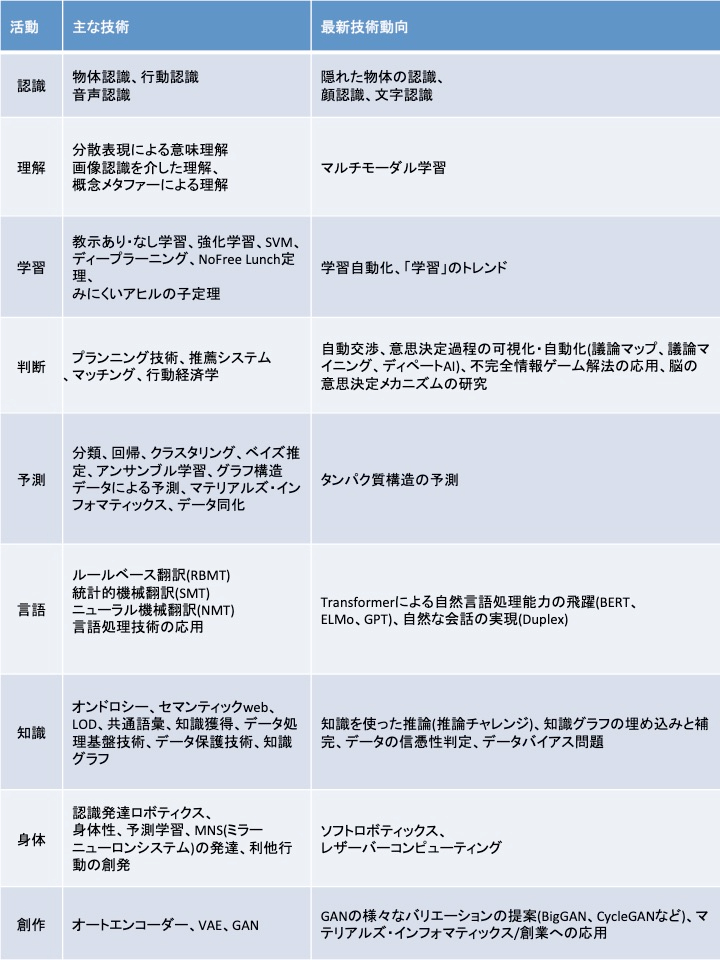 知的活動を実現する技術.jpg